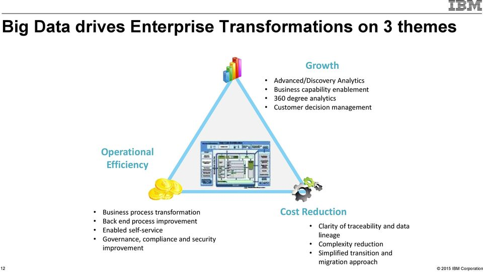 transformation Back end process improvement Enabled self-service Governance, compliance and security improvement