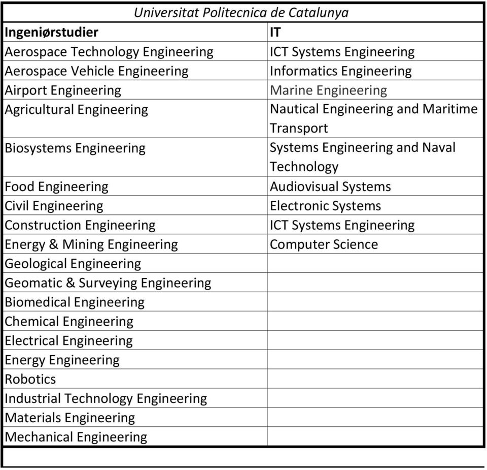Naval Technology Food Audiovisual Systems Civil Electronic Systems Construction ICT Systems