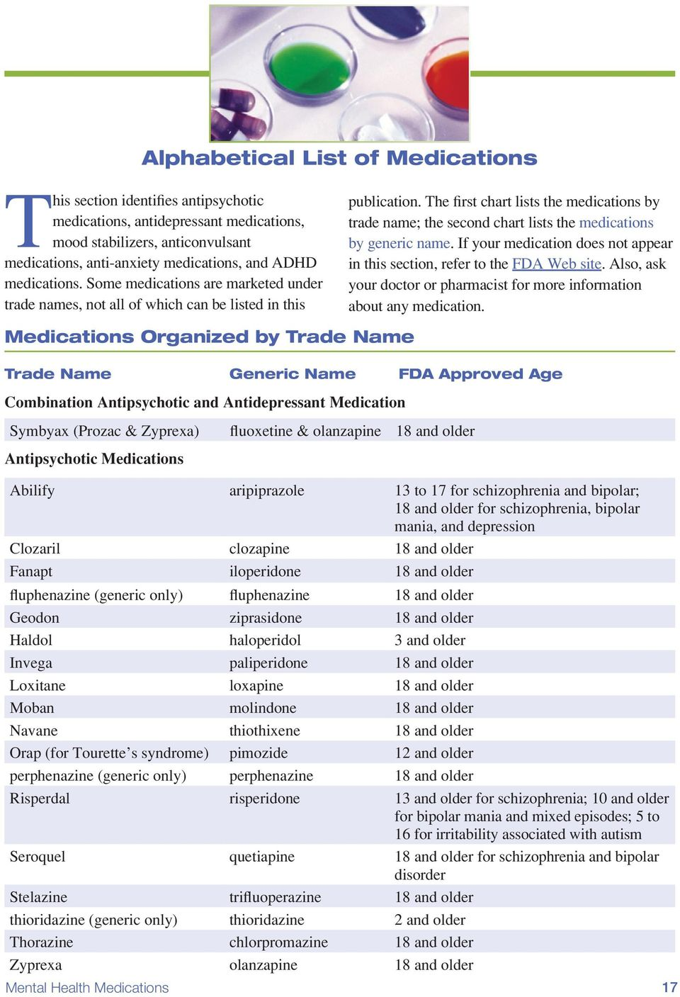 The first chart lists the medications by trade name; the second chart lists the medications by generic name. If your medication does not appear in this section, refer to the FDA Web site.