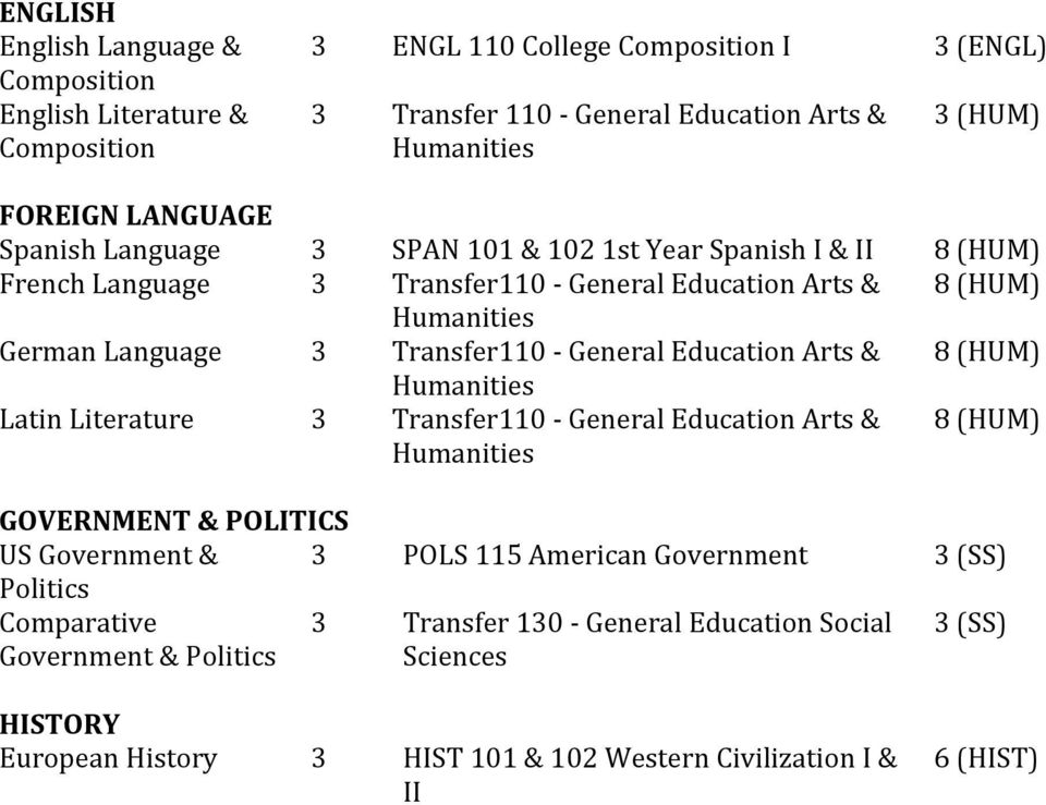 General Education Arts & 8 (HUM) Humanities Latin Literature 3 Transfer110 - General Education Arts & Humanities 8 (HUM) GOVERNMENT & POLITICS US Government & 3 POLS 115 American