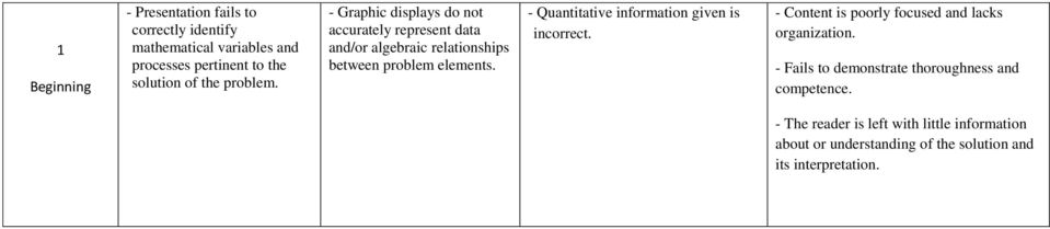 - Quantitative information given is incorrect. - Content is poorly focused and lacks organization.