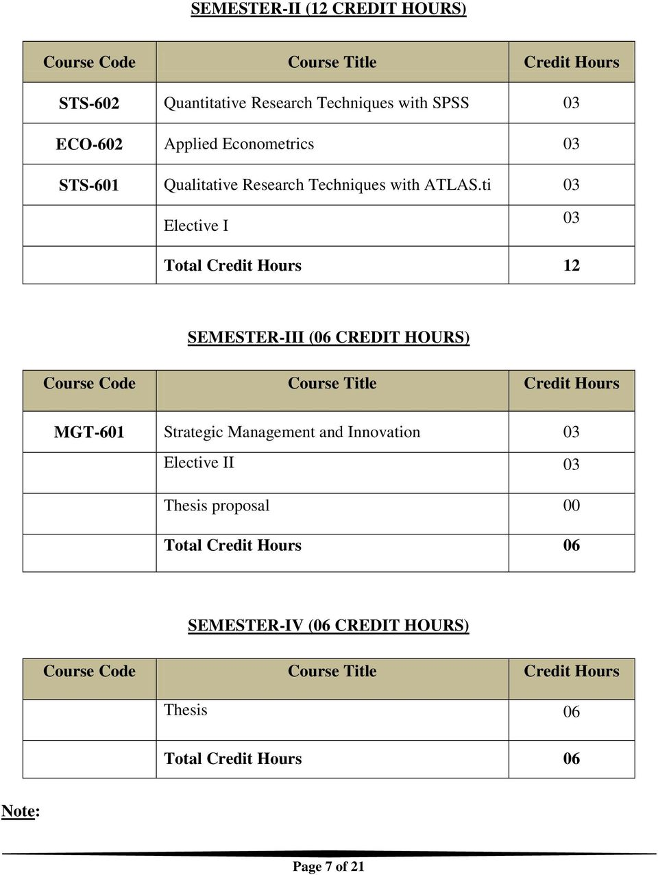 ti 03 Elective I 03 Total Credit Hours 12 SEMESTER-III (06 CREDIT HOURS) Course Code Course Title Credit Hours MGT-601 Strategic