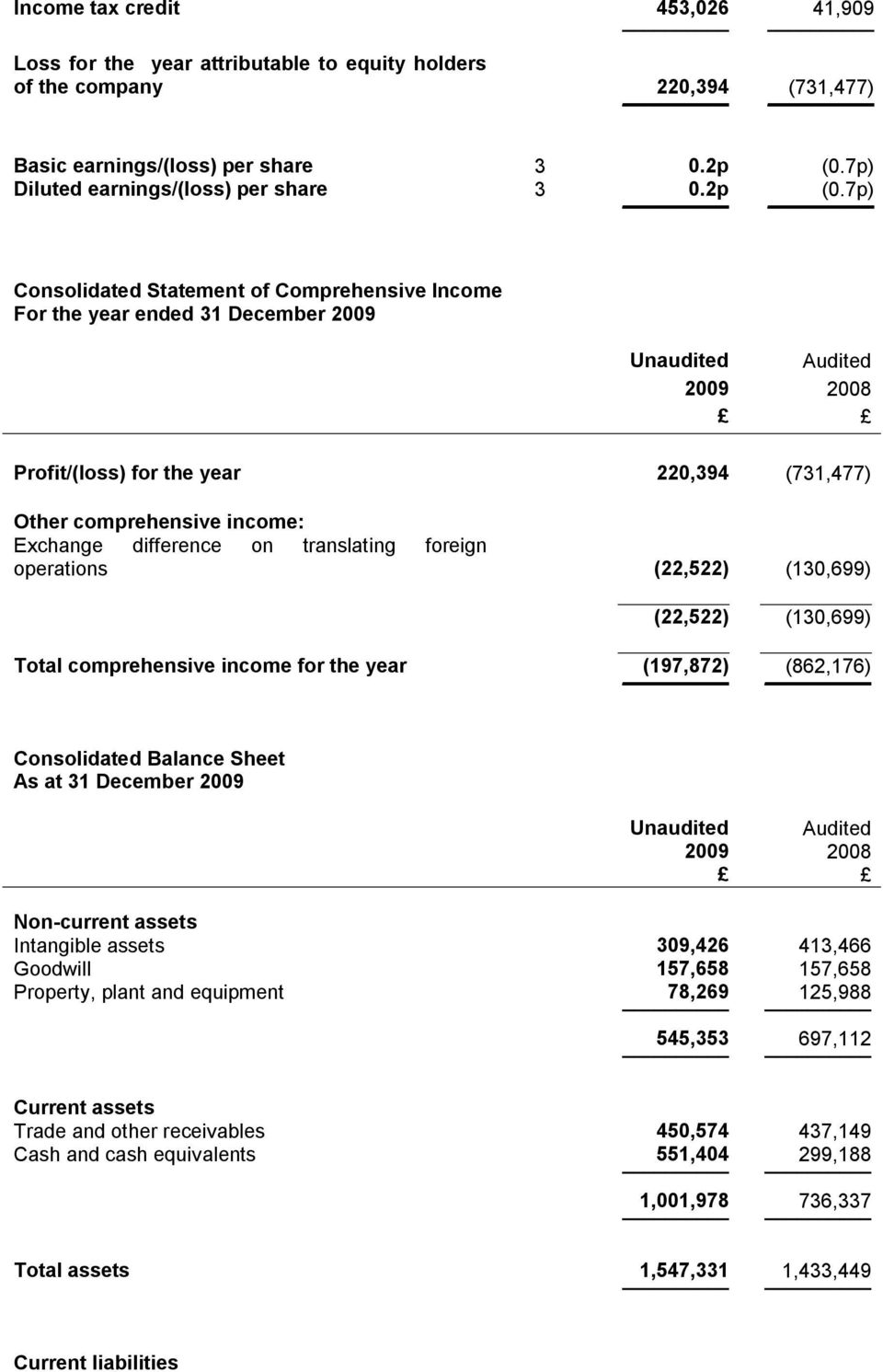 7p) Consolidated Statement of Comprehensive Income For the year ended 31 December 2009 Unaudited Audited Profit/(loss) for the year 220,394 (731,477) Other comprehensive income: Exchange difference