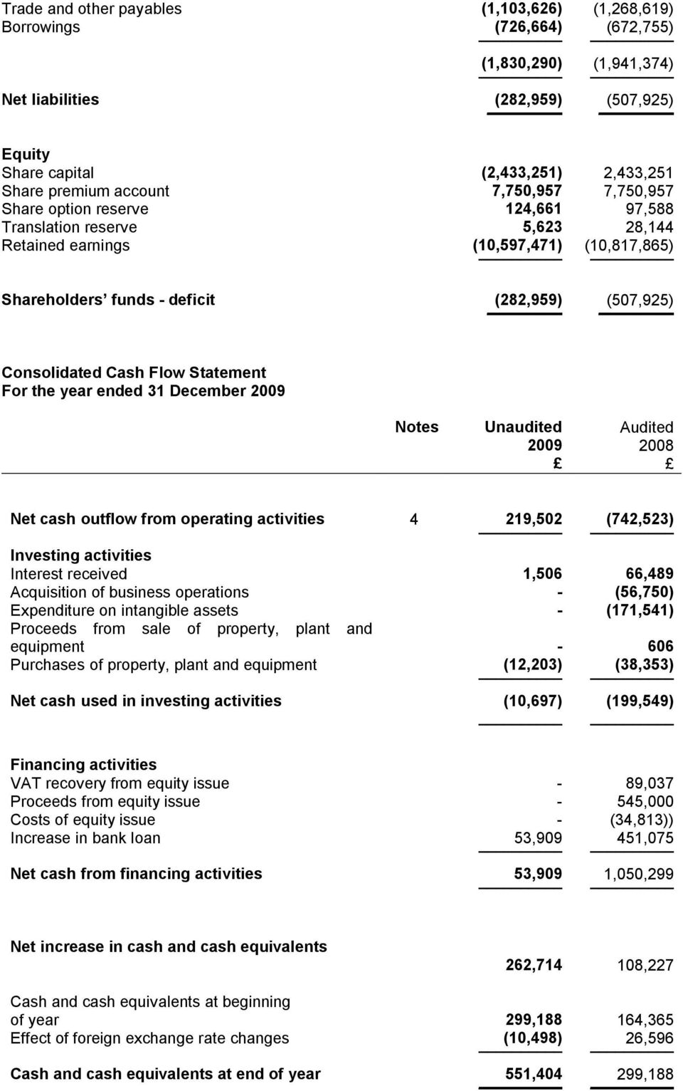 Consolidated Cash Flow Statement For the year ended 31 December 2009 Notes Unaudited Audited Net cash outflow from operating activities 4 219,502 (742,523) Investing activities Interest received