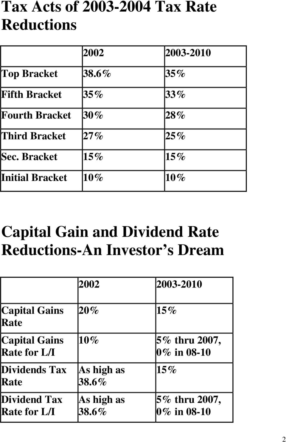 Bracket 15% 15% Initial Bracket 10% 10% Capital Gain and Dividend Rate Reductions-An Investor s Dream 2002