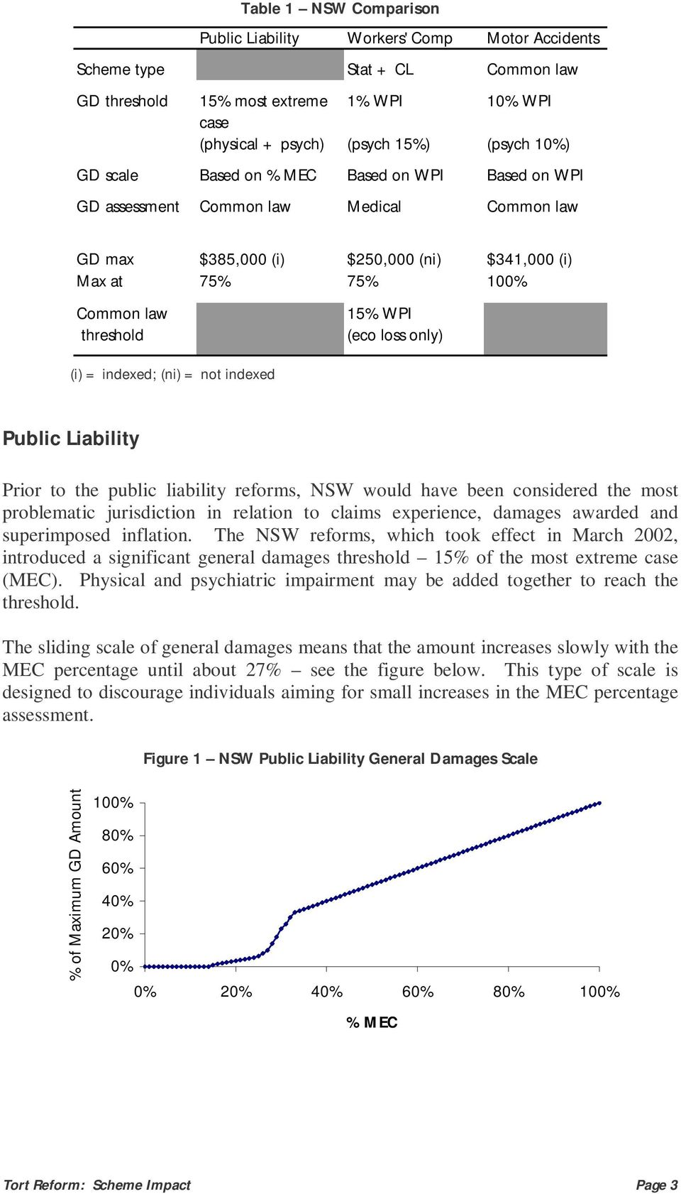 only) (i) = indexed; (ni) = not indexed Public Liability Prior to the public liability reforms, NSW would have been considered the most problematic jurisdiction in relation to claims experience,