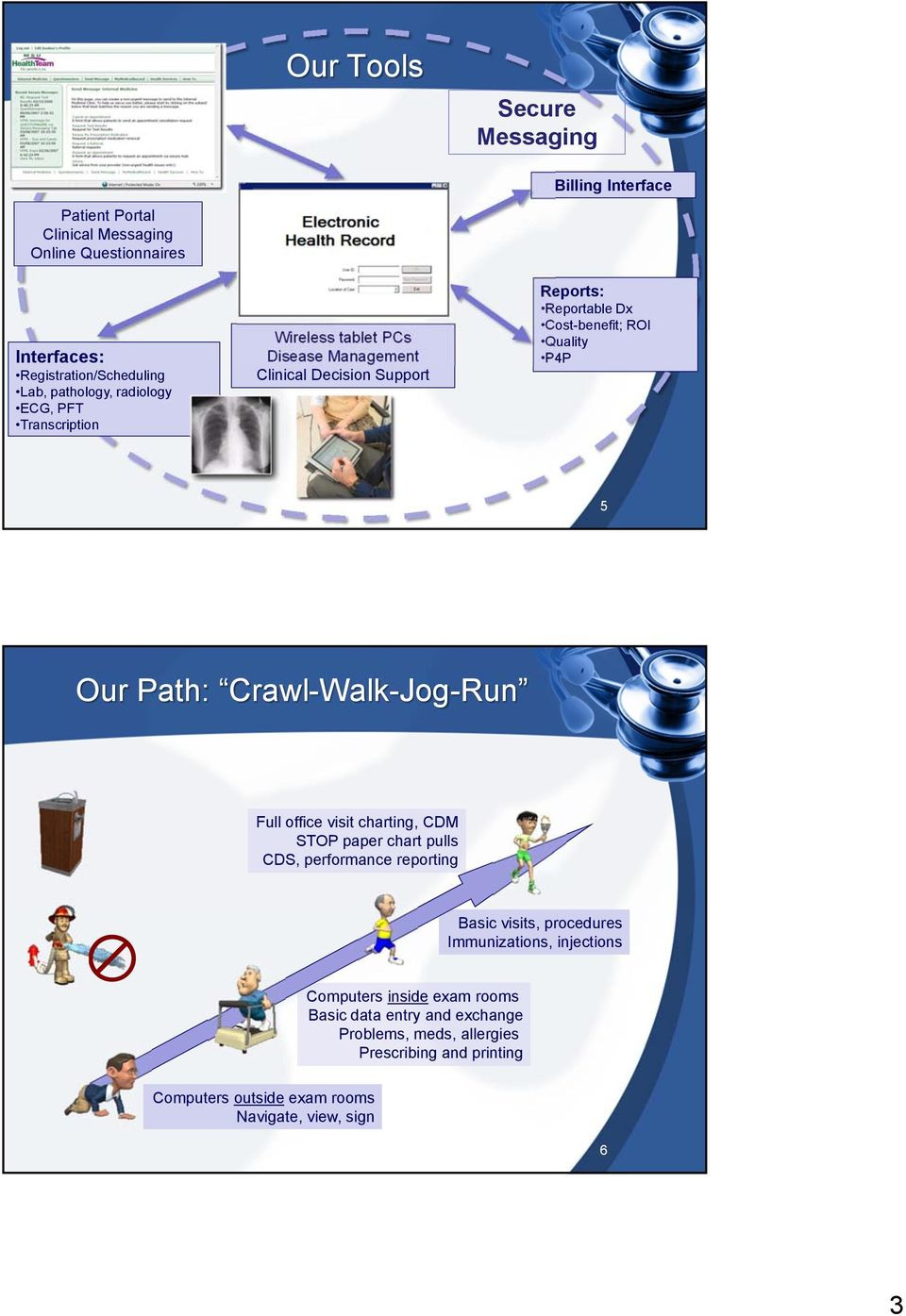 Path: Crawl-Walk-Jog-Run Full office visit charting, CDM STOP paper chart pulls CDS, performance reporting Basic visits, procedures Immunizations, injections