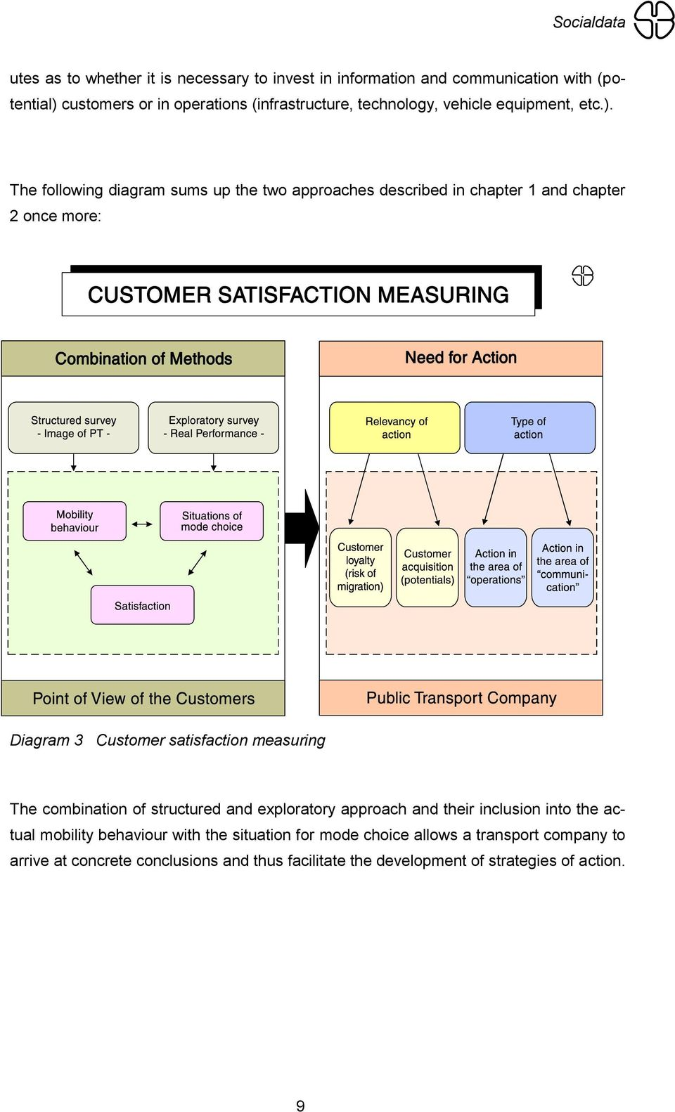 The following diagram sums up the two approaches described in chapter 1 and chapter 2 once more: Diagram 3 Customer satisfaction measuring The