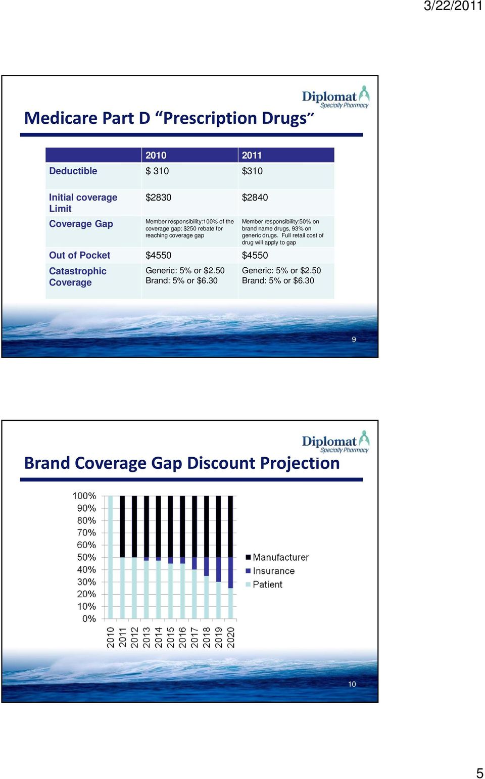 Coverage Generic: 5% or $2.50 Brand: 5% or $6.30 Member responsibility:50% on brand name drugs, 93% on generic drugs.