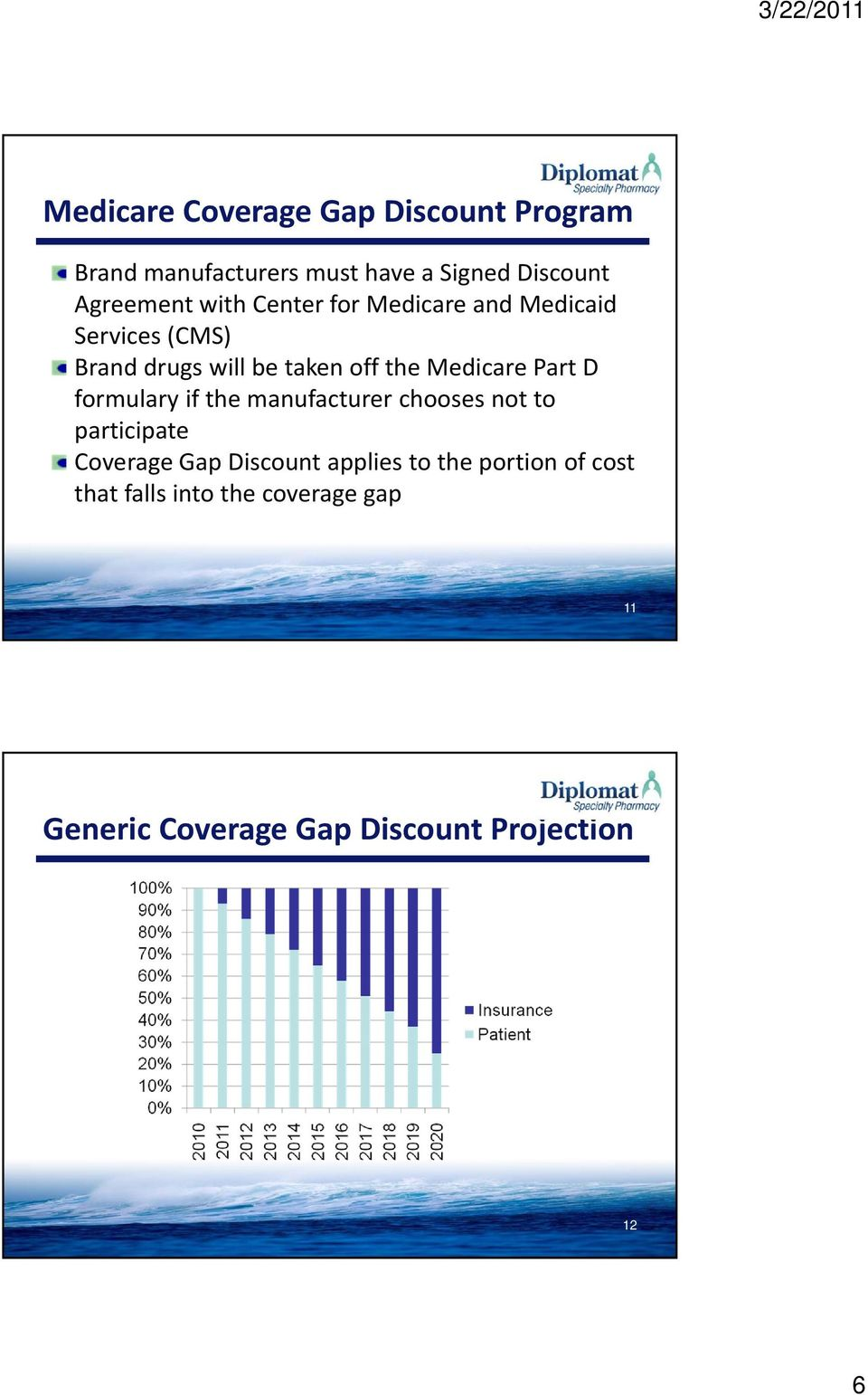 Part D formulary if the manufacturer chooses not to participate Coverage Gap Discount applies to