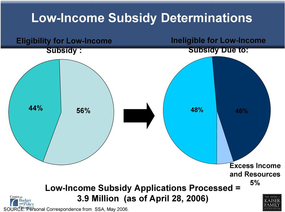 Subsidy Applications Processed = 3.