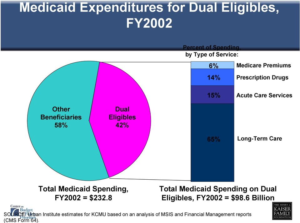 Total Medicaid Spending, FY2002 = $232.8 Total Medicaid Spending on Dual Eligibles, FY2002 = $98.
