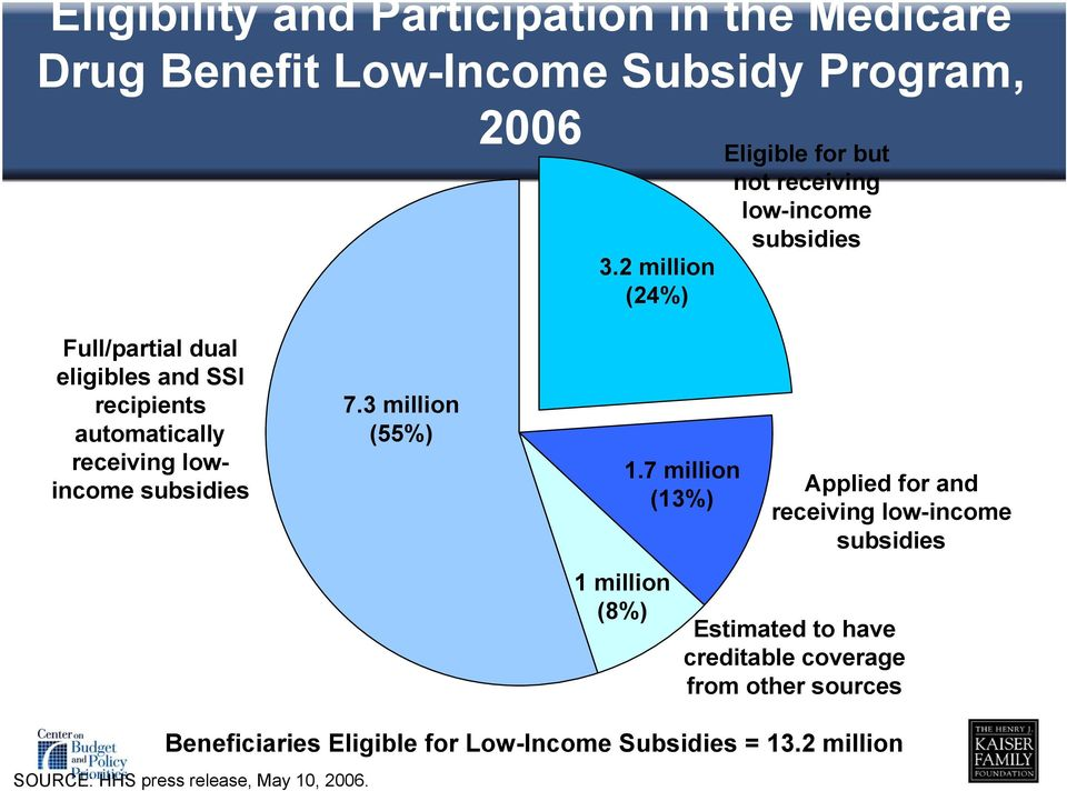 automatically receiving lowincome subsidies 7.3 million (55%) 1 million (8%) 1.