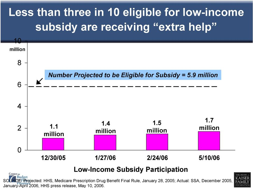 7 million 0 12/30/05 1/27/06 2/24/06 5/10/06 Low-Income Subsidy Participation SOURCE: Projected: HHS, Medicare