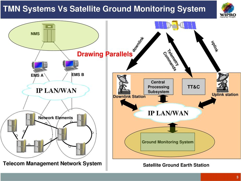 Central Processing Subsystem TT&C Uplink station Network Elements IP LAN/WAN