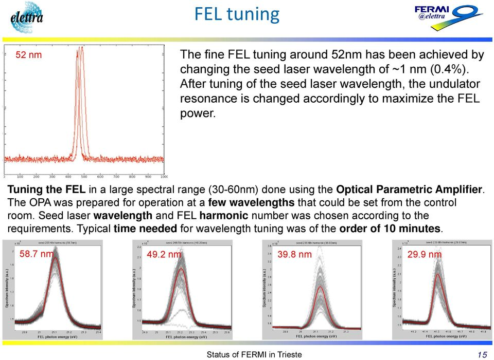 Tuning the FEL in a large spectral range (30-60nm) done using the Optical Parametric Amplifier.