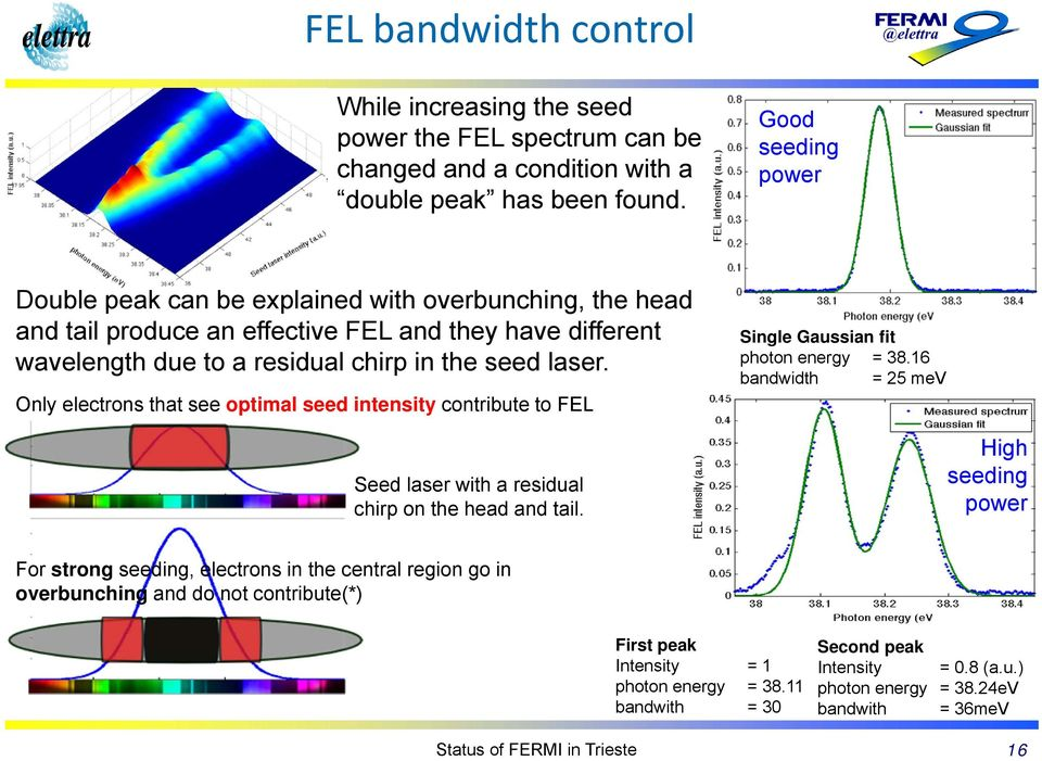 Only electrons that see optimal seed intensity contribute to FEL Seed laser with a residual chirp on the head and tail. Single Gaussian fit photon energy = 38.