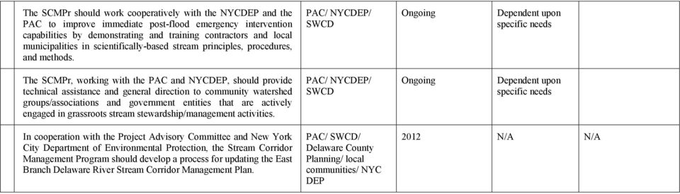 specific needs The SCMPr, working with the PAC and NYCDEP, should provide technical assistance and general direction to community watershed groups/associations and government entities that are