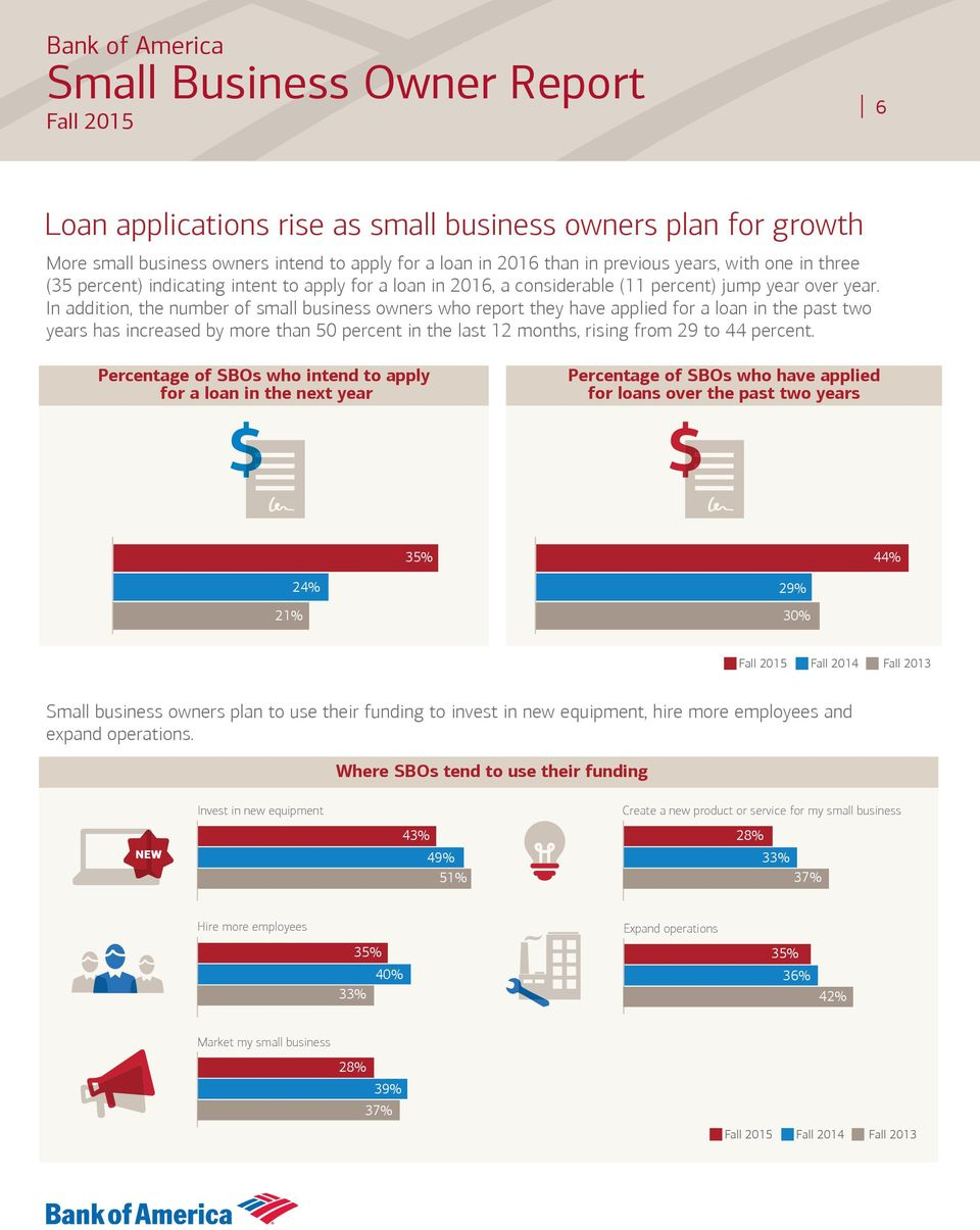 In addition, the number of small business owners who report they have applied for a loan in the past two years has increased by more than 50 percent in the last 12 months, rising from 29 to 44