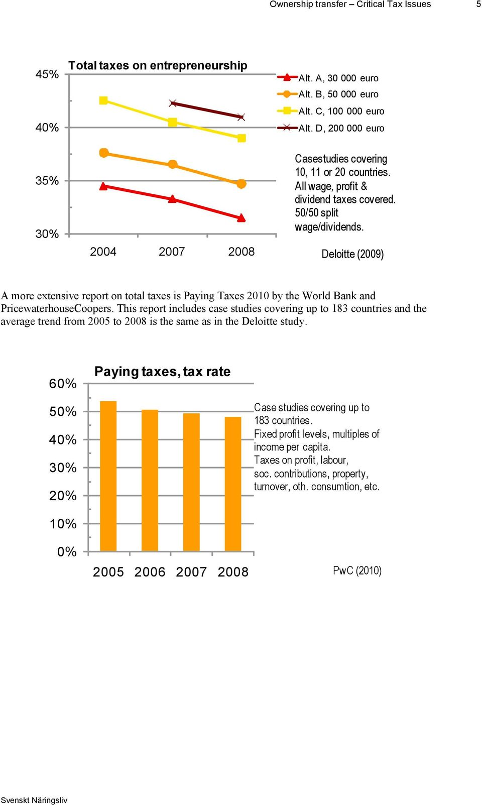 Deloitte (2009) A more extensive report on total taxes is Paying Taxes 2010 by the World Bank and PricewaterhouseCoopers.