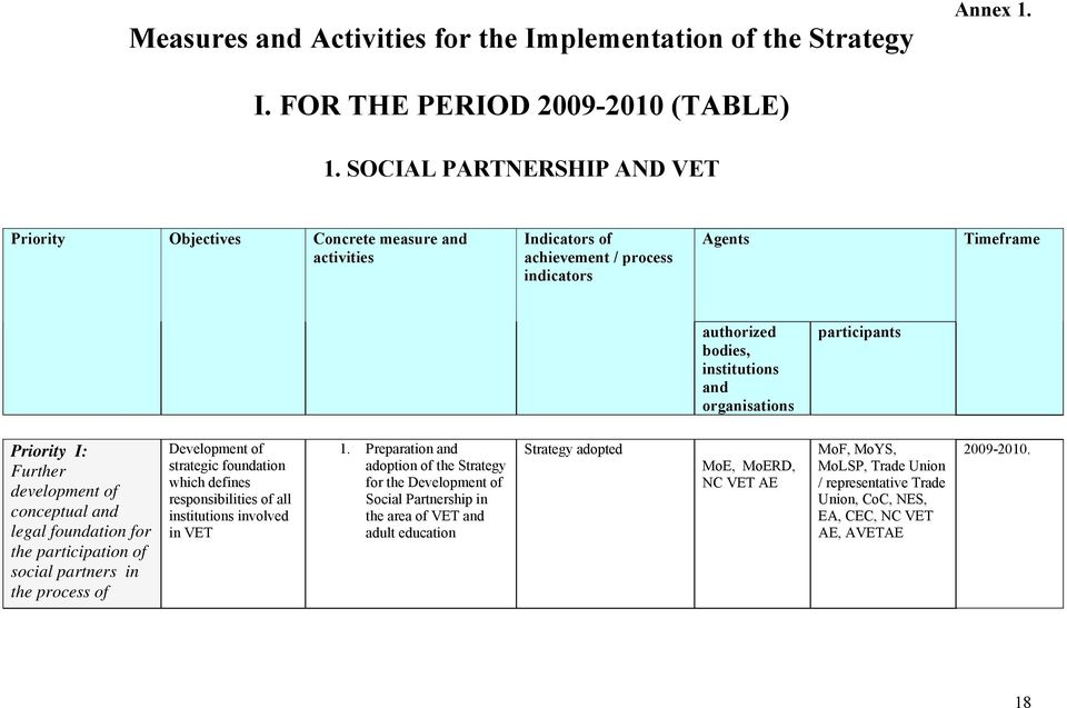 participants Priority I: Further development of conceptual and legal foundation for the participation of social partners in the process of Development of strategic foundation which defines