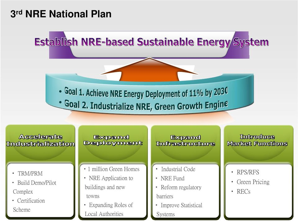 Expanding Roles of Local Authorities Industrial Code NRE Fund Reform
