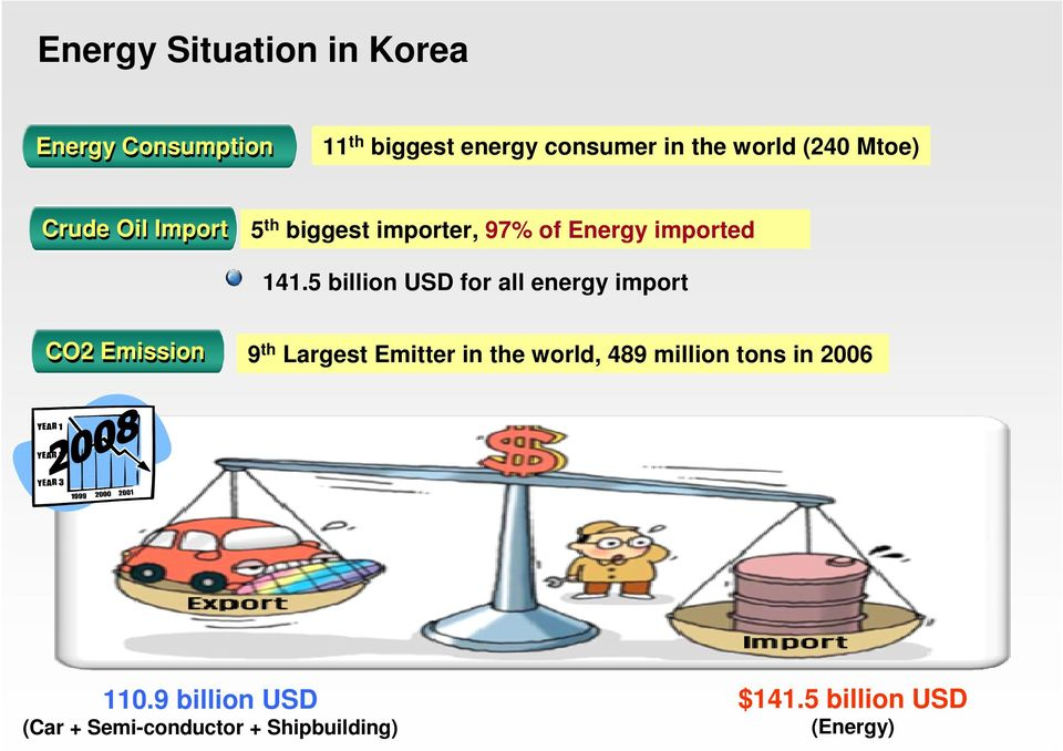 5 billion USD for all energy import C2 Emission 9 th Largest Emitter in the world, 489