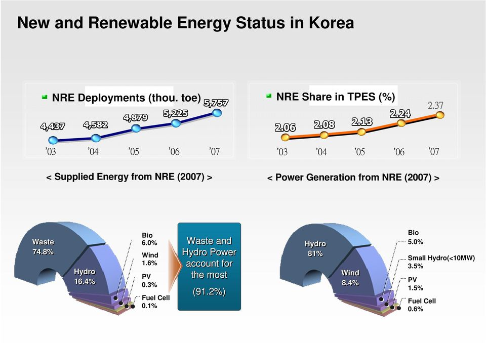 (2007) > Waste 74.8% Hydro 16.4% Bio 6.0% Wind 1.6% PV 0.3% Fuel Cell 0.