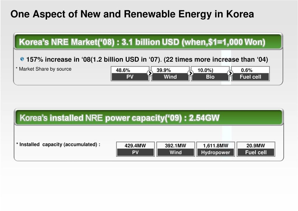 (22 times more increase than 04) * Market Share by source 48.6% PV 39.