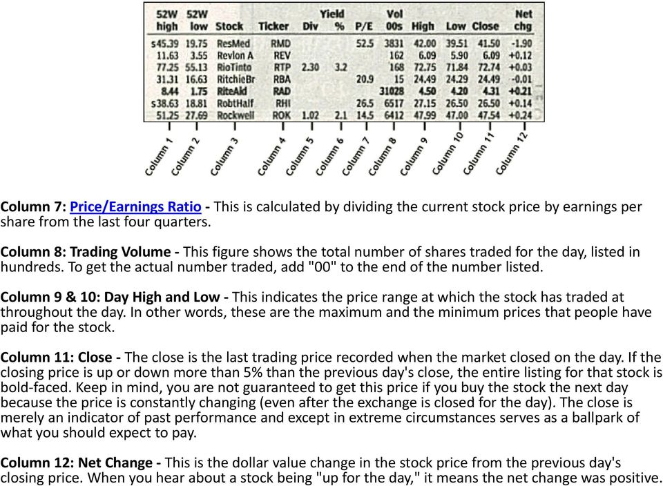 Column 9 & 10: Day High and Low This indicates the price range at which the stock has traded at throughout the day.