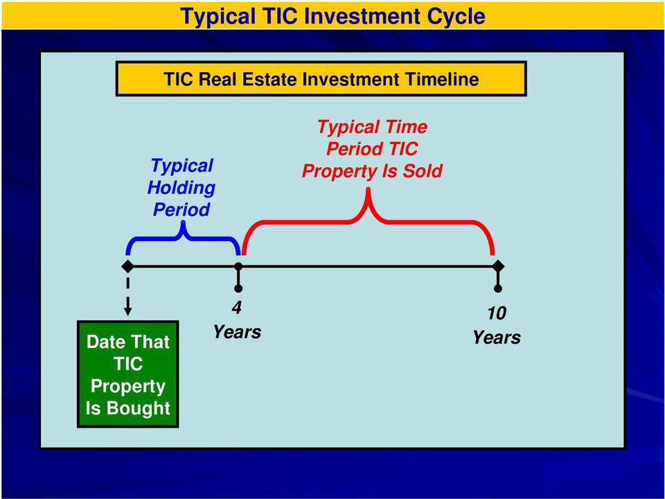 Typical Time Period TIC Property Is Sold