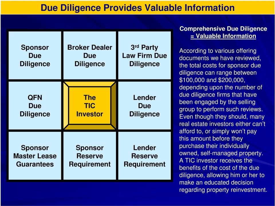 for sponsor due diligence can range between $100,000 and $200,000, depending upon the number of due diligence firms that have been engaged by the selling group to perform such reviews.