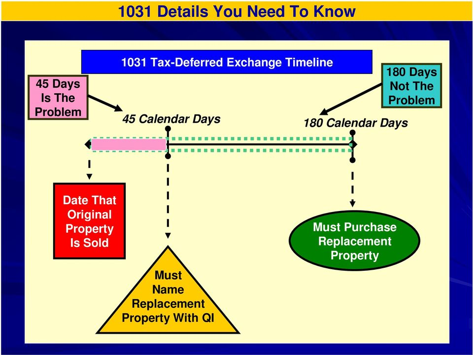 Days 180 Days Not The Problem Date That Original Property Is