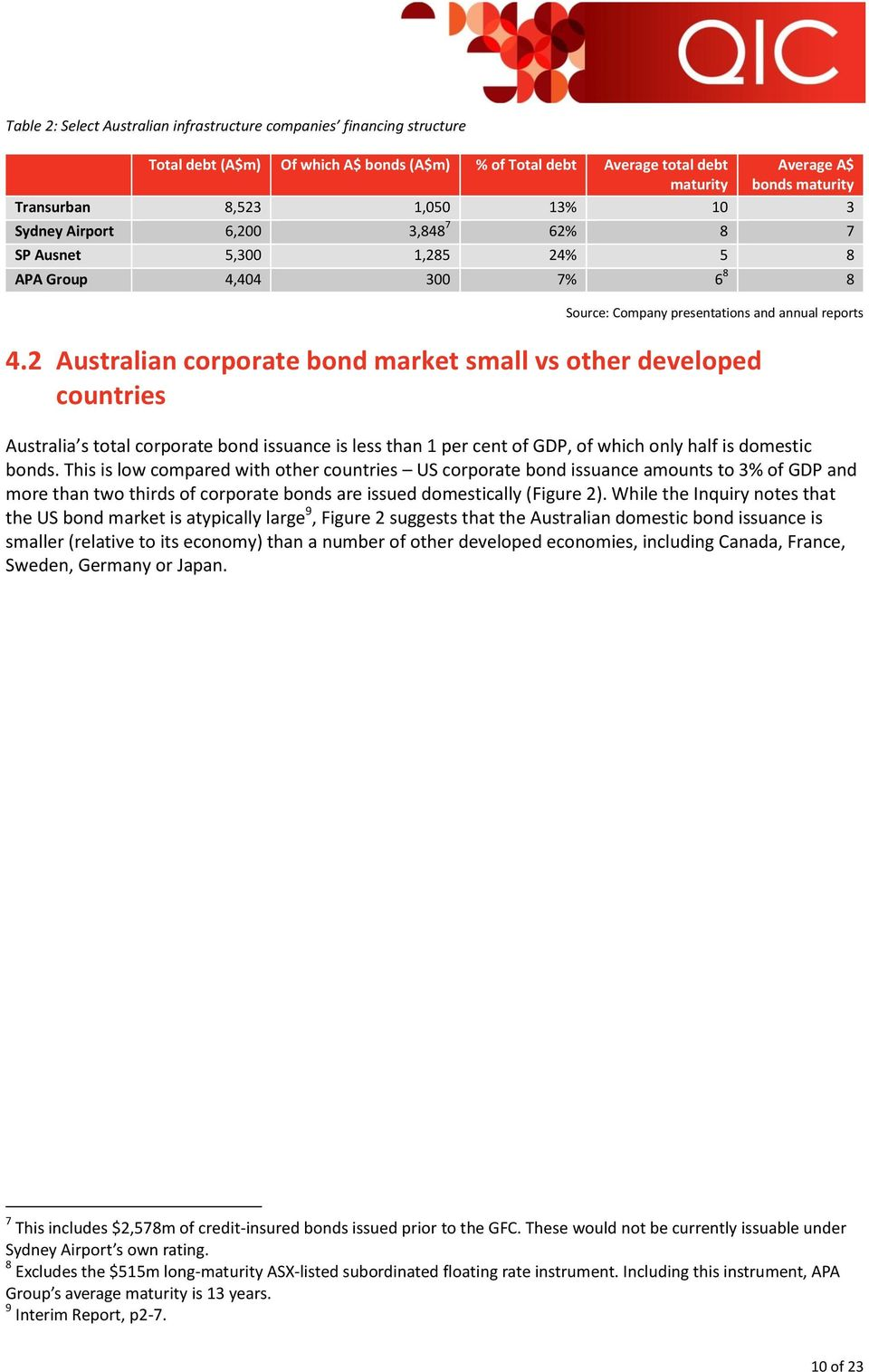 2 Australian corporate bond market small vs other developed countries Australia s total corporate bond issuance is less than 1 per cent of GDP, of which only half is domestic bonds.