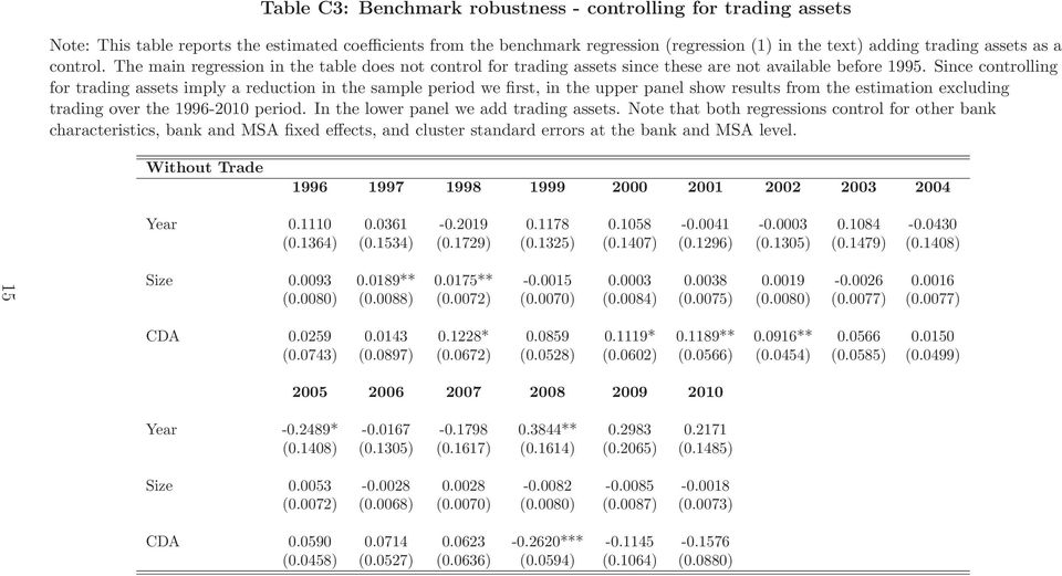 Since controlling for trading assets imply a reduction in the sample period we first, in the upper panel show results from the estimation excluding trading over the 1996-2010 period.