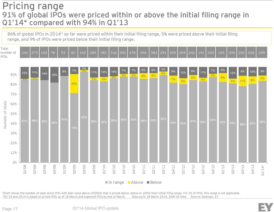 filing range, and 9% of IPOs were priced below their initial filing range.
