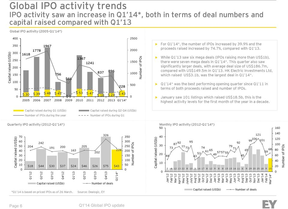 capital raised compared with Q1 13 Global IPO activity (25-Q1 14*) 4 35 3 25 2 15 1 5 1618 1778 1967 756 566 1367 1241 837 896 228 $ 3 $ 39 $ 48 $ 45 $ 53 $ 47 $ 1 $ 18 $ 24 $ 43 25 26 27 28 29 21