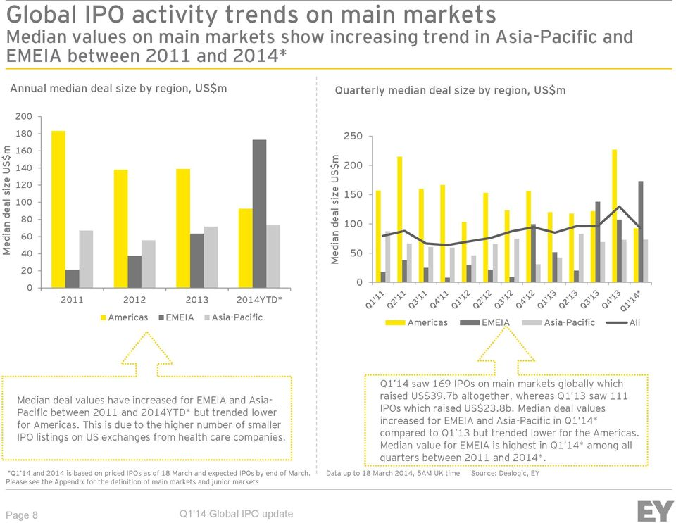 values have increased for EMEIA and Asia- Pacific between 211 and 214YTD* but trended lower for Americas.