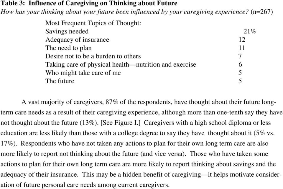 Who might take care of me 5 The future 5 A vast majority of caregivers, 87% of the respondents, have thought about their future longterm care needs as a result of their caregiving experience,