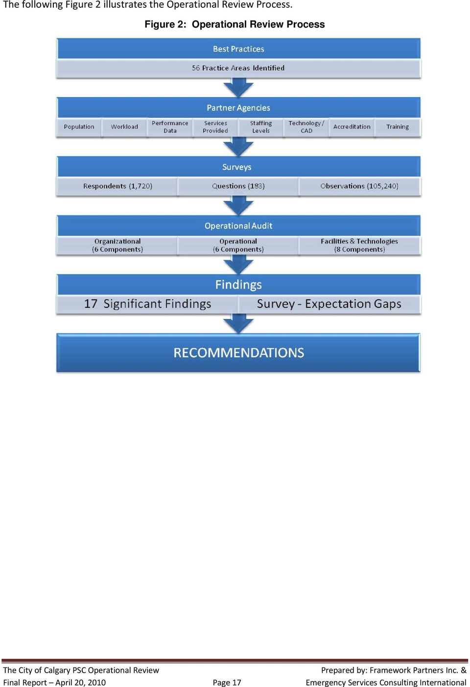Figure 2: Operational Review Process Final