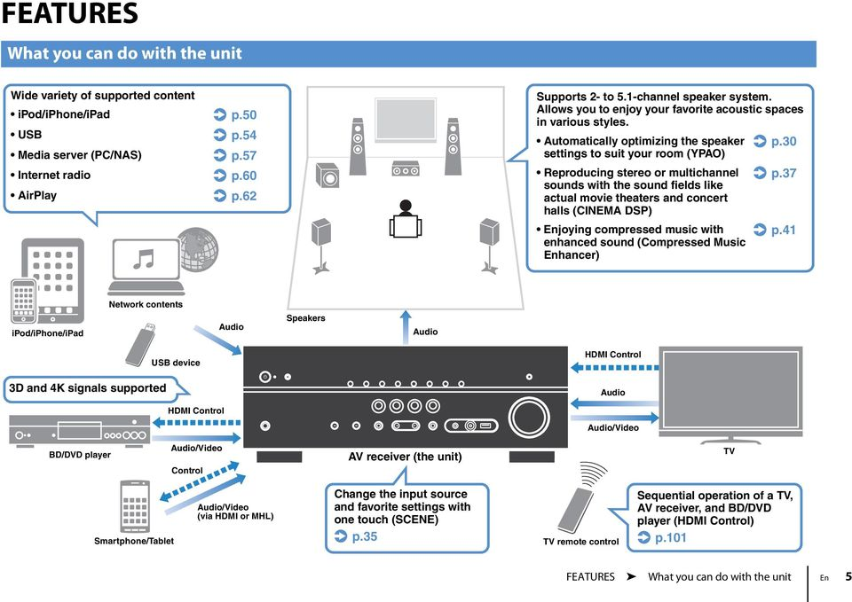 30 settings to suit your room (YPAO) Reproducing stereo or multichannel. p.