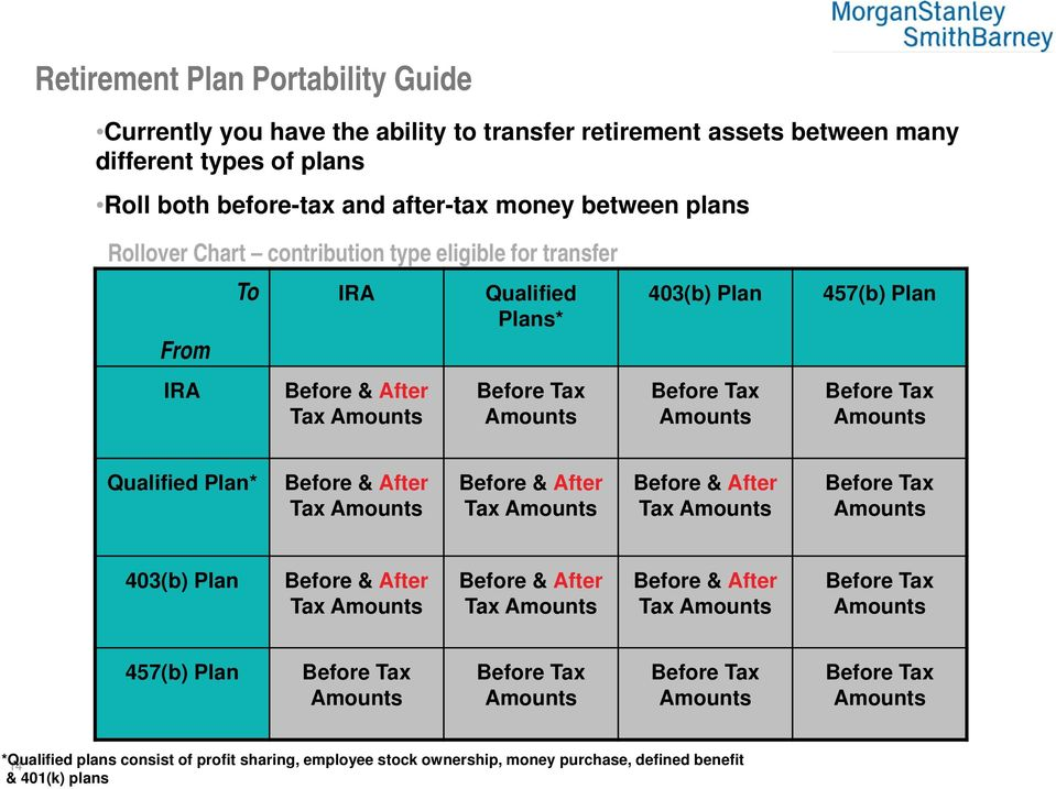 Plan* Before & After Tax Amounts Before & After Tax Amounts Before & After Tax Amounts Before Tax Amounts 403(b) Plan Before & After Tax Amounts Before & After Tax Amounts Before & After Tax Amounts