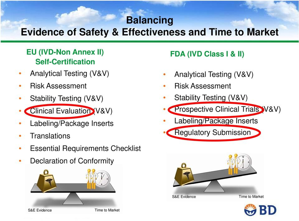 Checklist Declaration of Conformity FDA (IVD Class I & II) Analytical Testing (V&V) Risk Assessment Stability Testing (V&V)