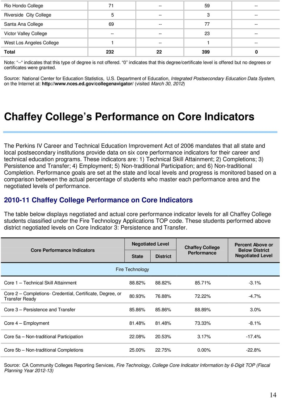 urce: National Center for Education Statistics, U.S. Department of Education, Integrated
