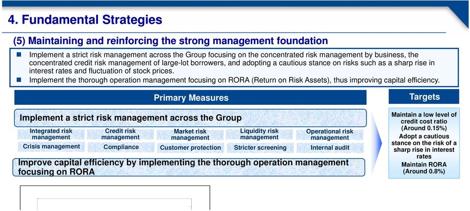 Implement the thorough operation management focusing on RORA (Return on Risk Assets), thus improving capital efficiency.