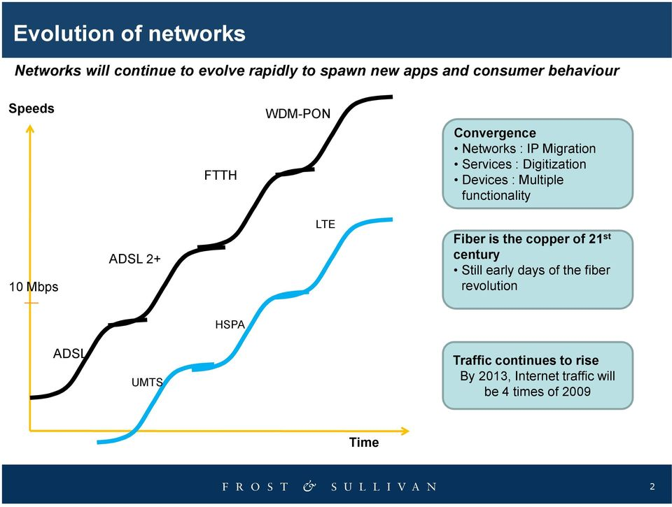 Multiple functionality 10 Mbps ADSL 2+ LTE Fiber is the copper of 21 st century Still early days of