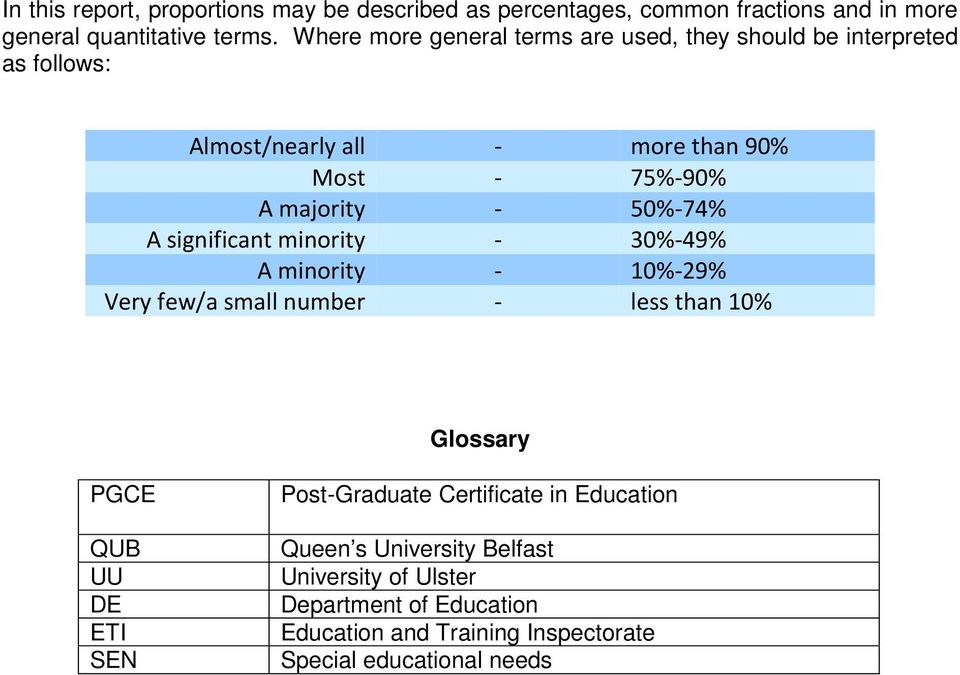 50%-74% A significant minority - 30%-49% A minority - 10%-29% Very few/a small number - less than 10% Glossary PGCE QUB UU DE ETI SEN
