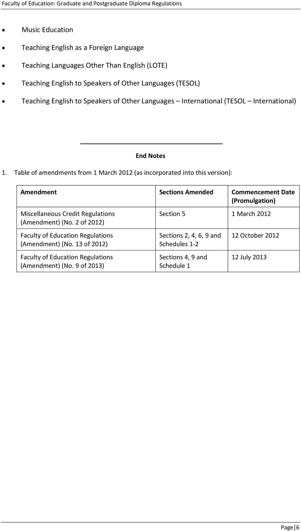 Table of amendments from 1 March 2012 (as incorporated into this version): Amendment Sections Amended Commencement Date (Promulgation) Miscellaneous Credit Regulations