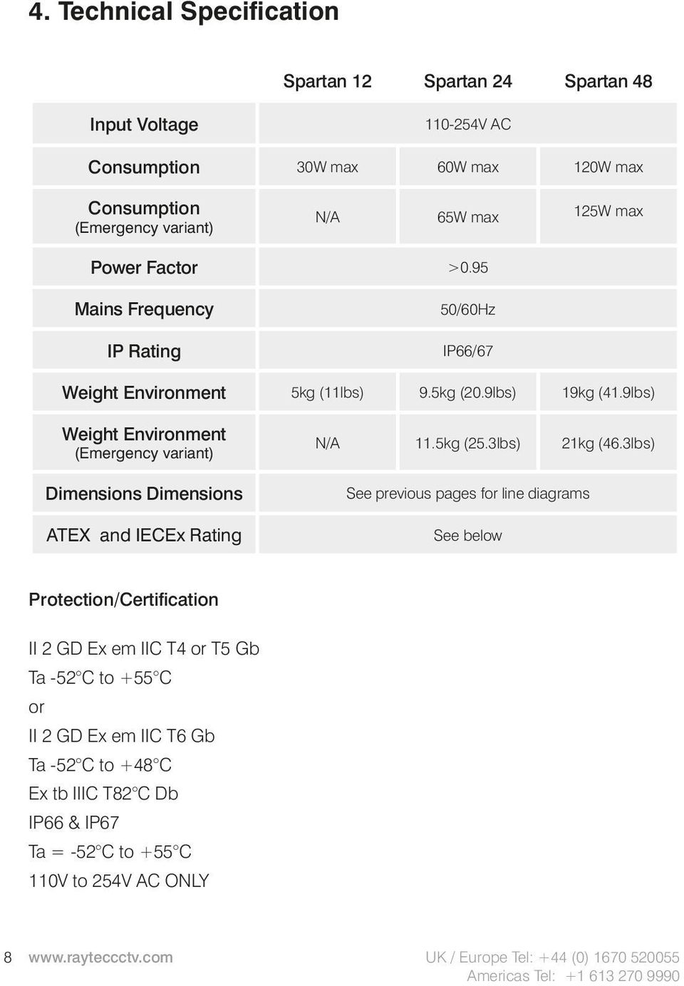 9lbs) Weight Environment (Emergency variant) Dimensions Dimensions ATEX and IECEx Rating N/A 11.5kg (25.3lbs) 21kg (46.