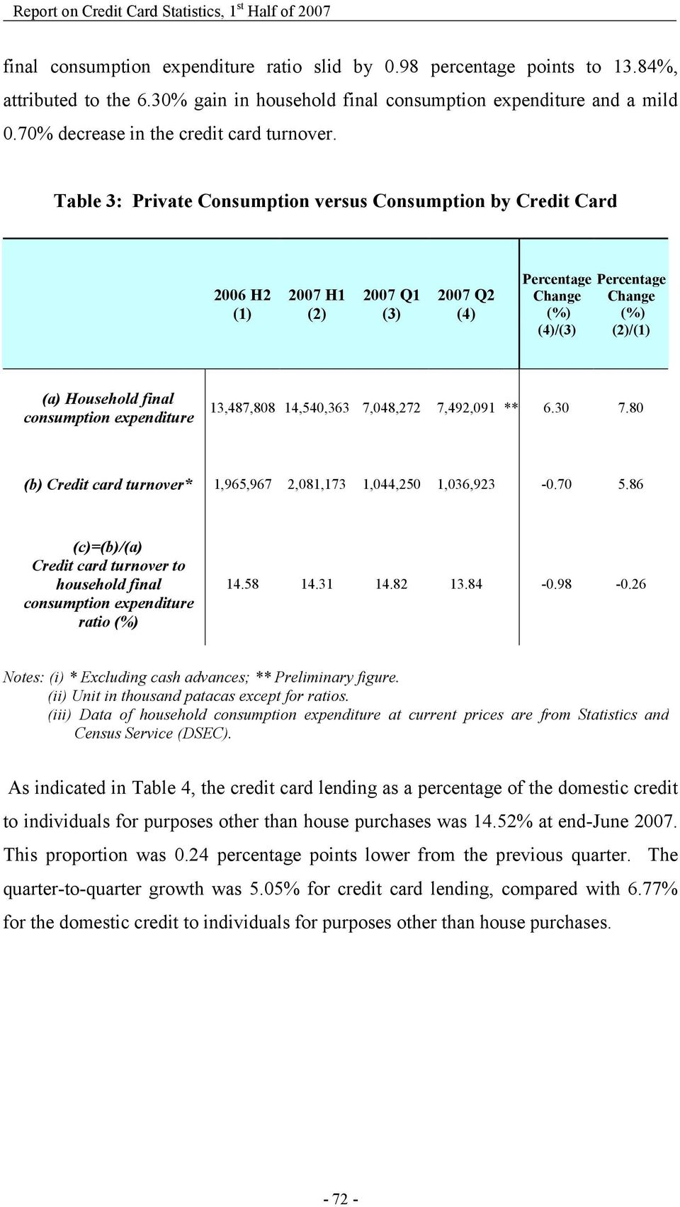 Table 3: Private Consumption versus Consumption by Credit Card 2006 H2 (1) 2007 H1 (2) 2007 Q1 (3) 2007 Q2 (4) (4)/(3) (2)/(1) (a) Household final consumption expenditure 13,487,808 14,540,363